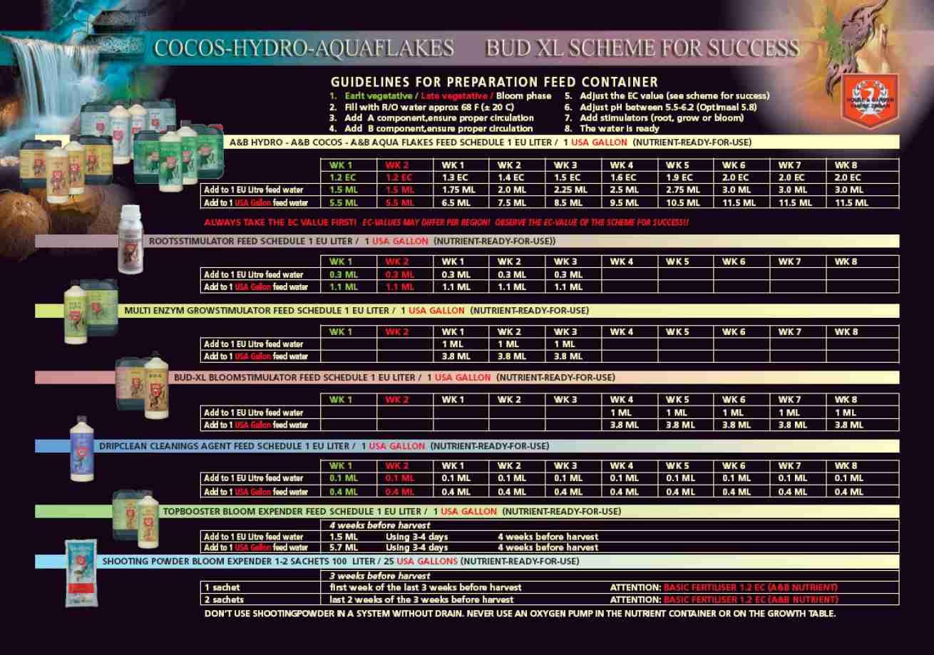 Feeding Charts Jon S Plant Factory Burnaby Vancouver Bc