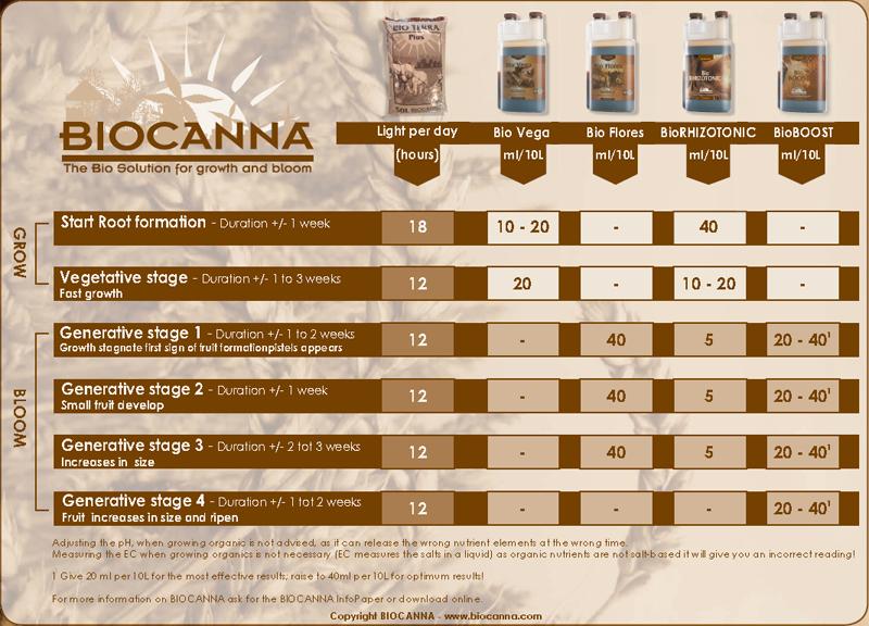 Dutch Master Gold Range Feeding Chart Biocanna